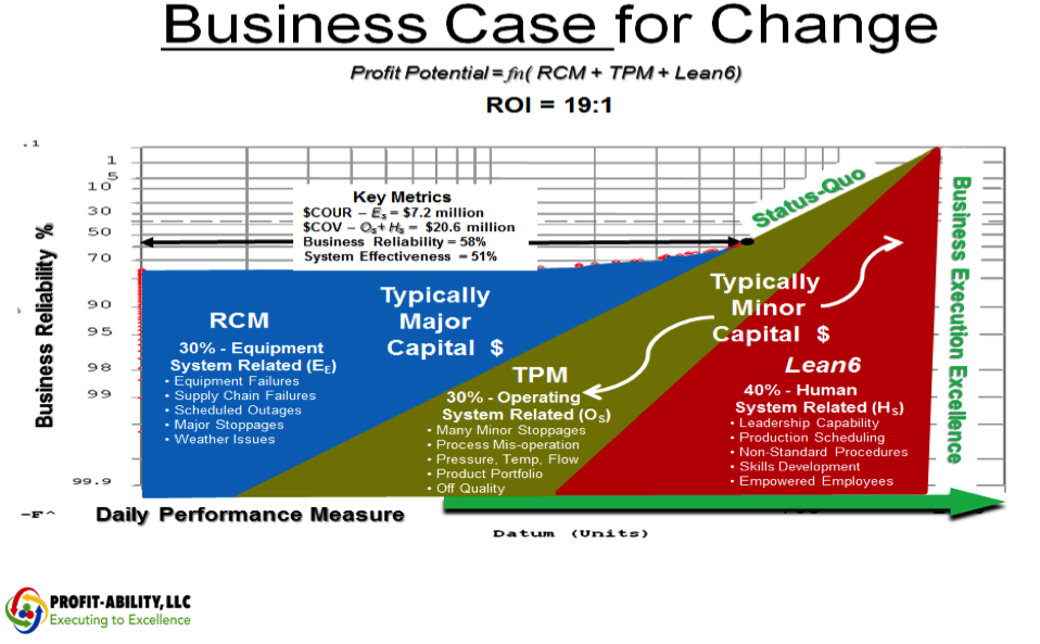 Business Case for Change