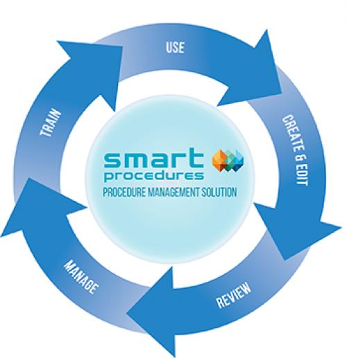 procedure-lifecycle-diagram