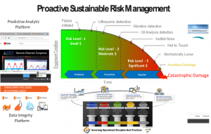 proactive sustainable risk management