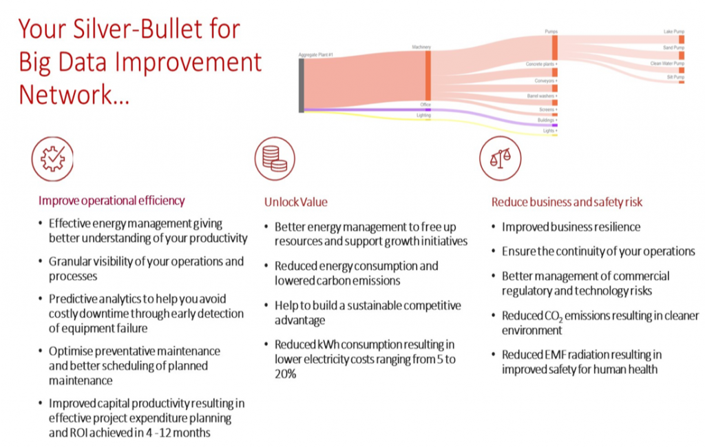 silver bullet for big data improvement